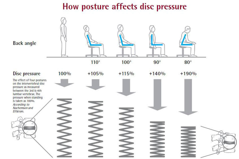 how_posture_affects_disc_pressure